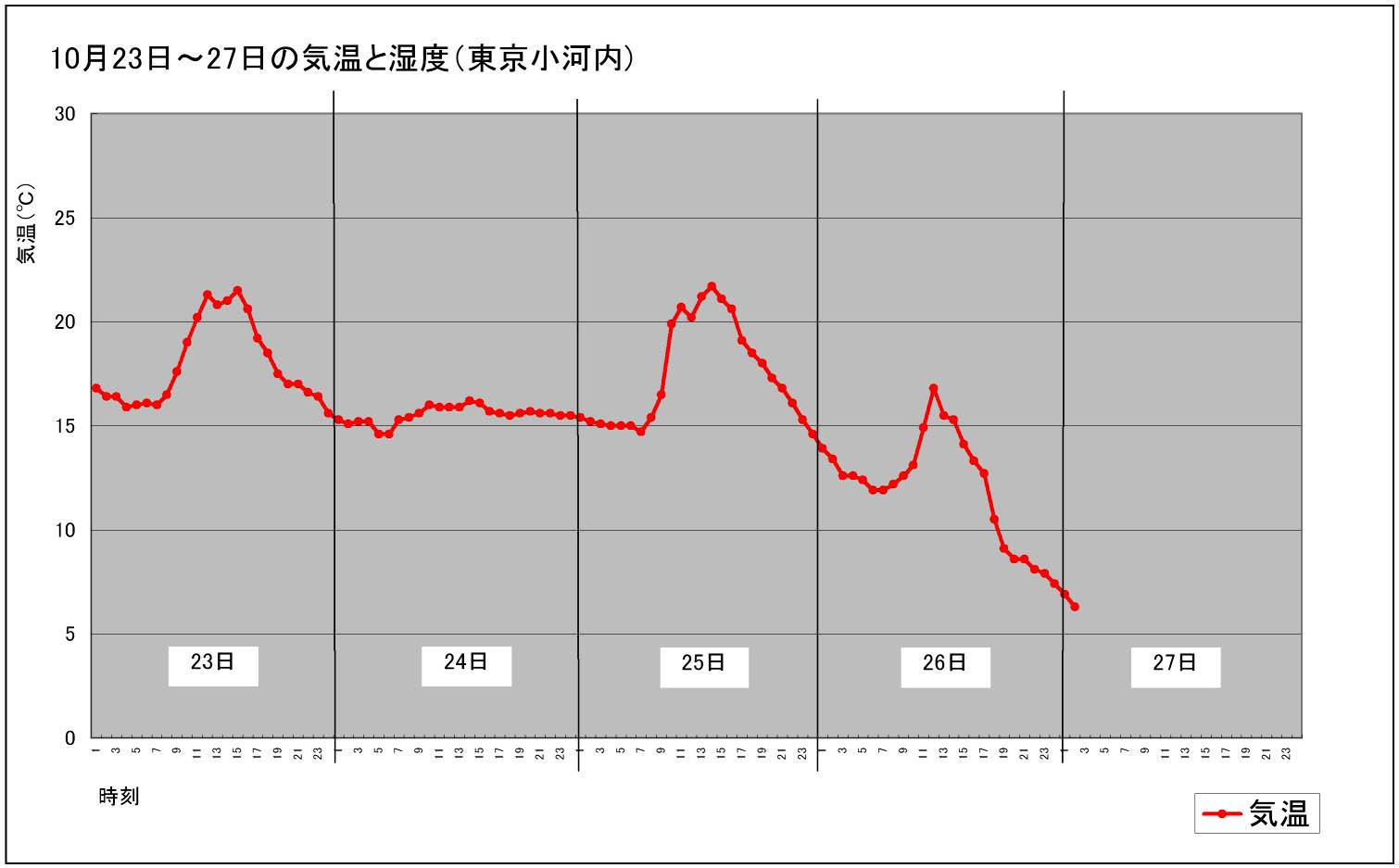 20111023~24 気温等(小河内)