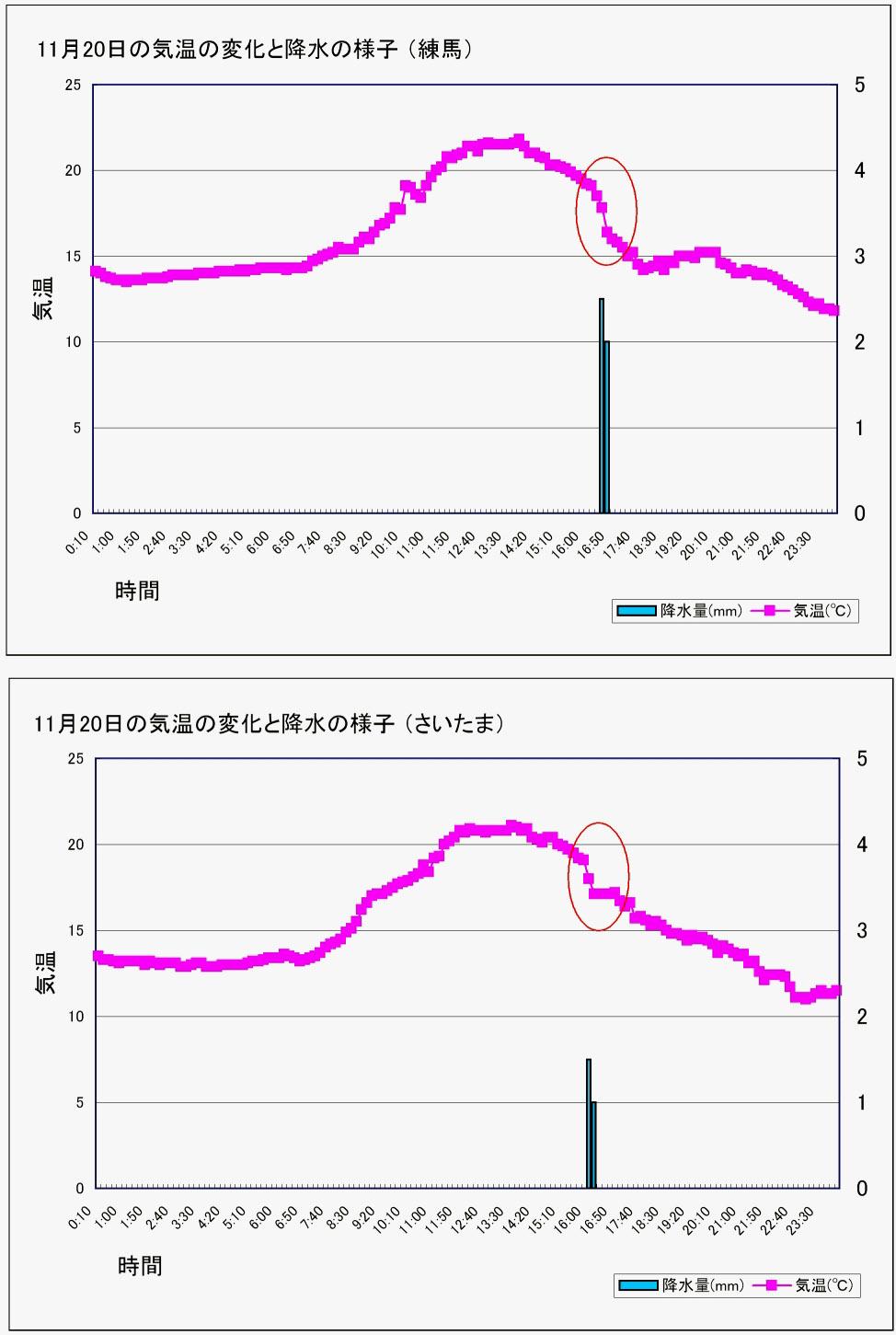 2011年11月20日の練馬他気温等の変化グラフ