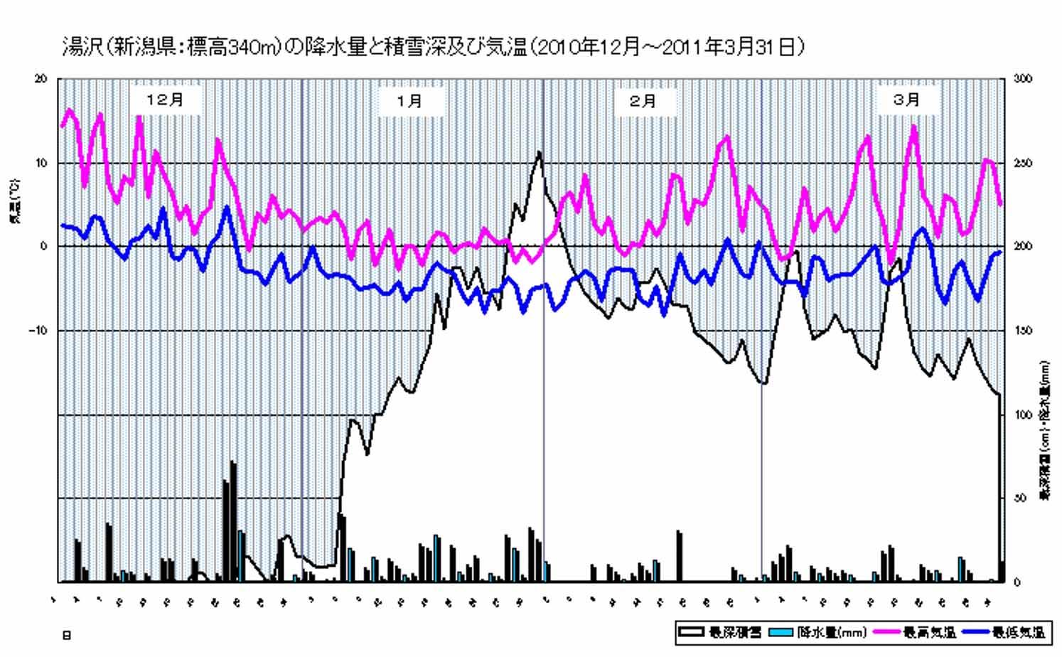2010~2011冬の湯沢の気温と積雪等