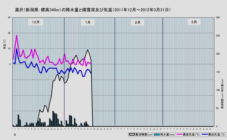 2011~2012年冬の湯沢の気温と積雪等(1月17日まで)