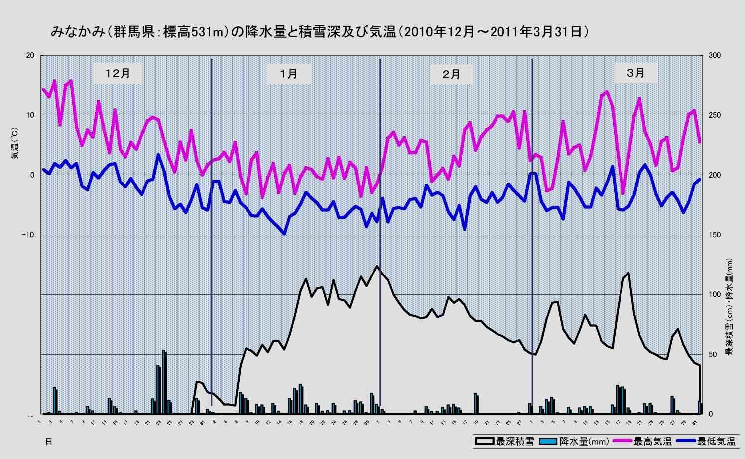 2010~2011冬のみなかみの気温と積雪等