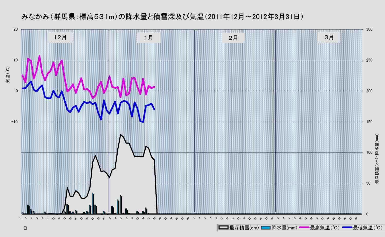 2011~2012年冬のみなかみの気温と積雪等(1月17日まで)