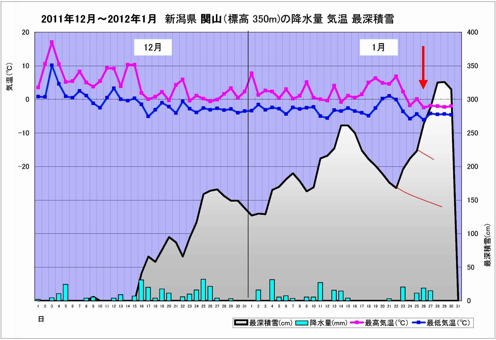 新潟県関山の積雪等グラフ(201112-201201)