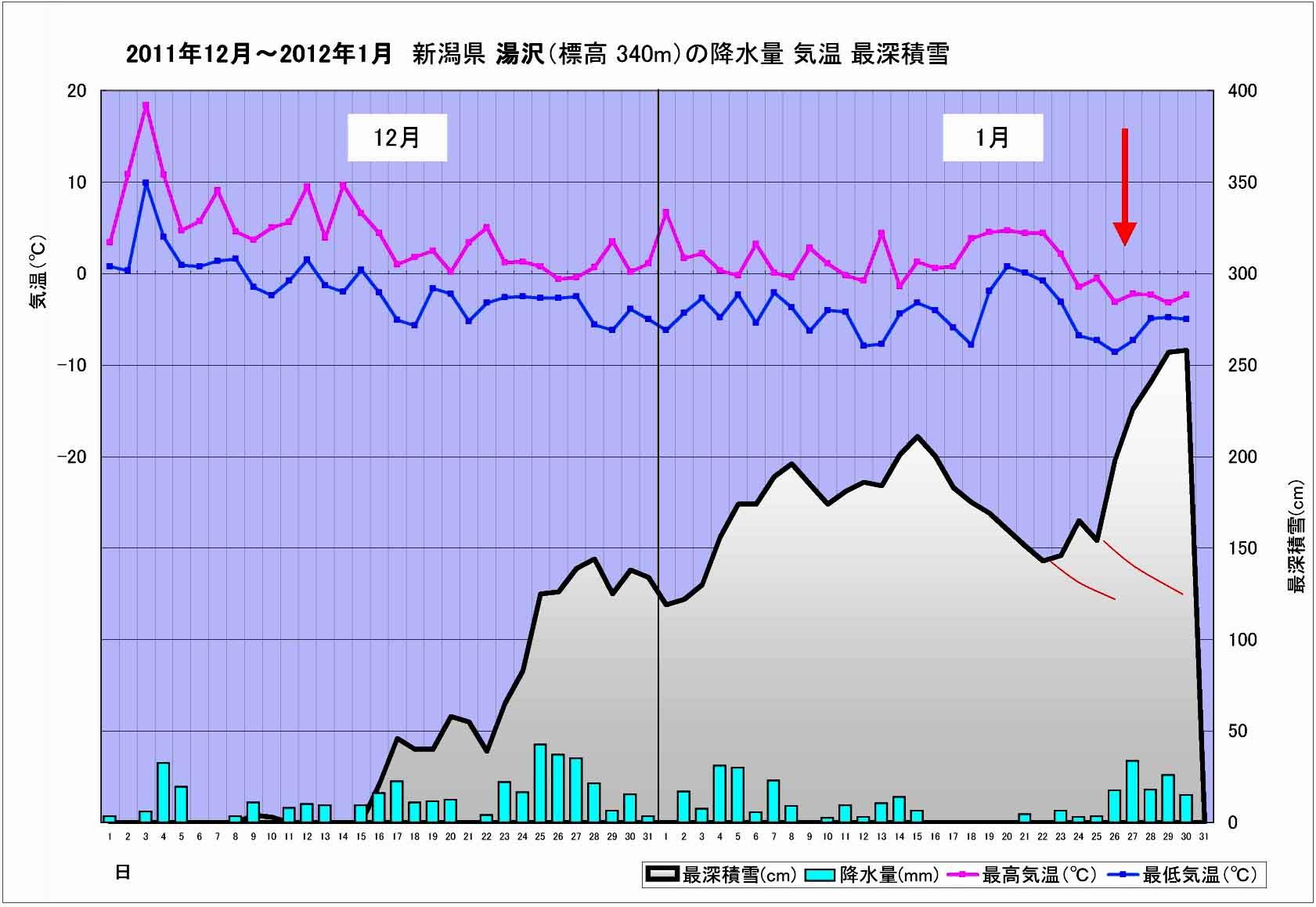 新潟県湯沢の積雪等グラフ(201112-201201)