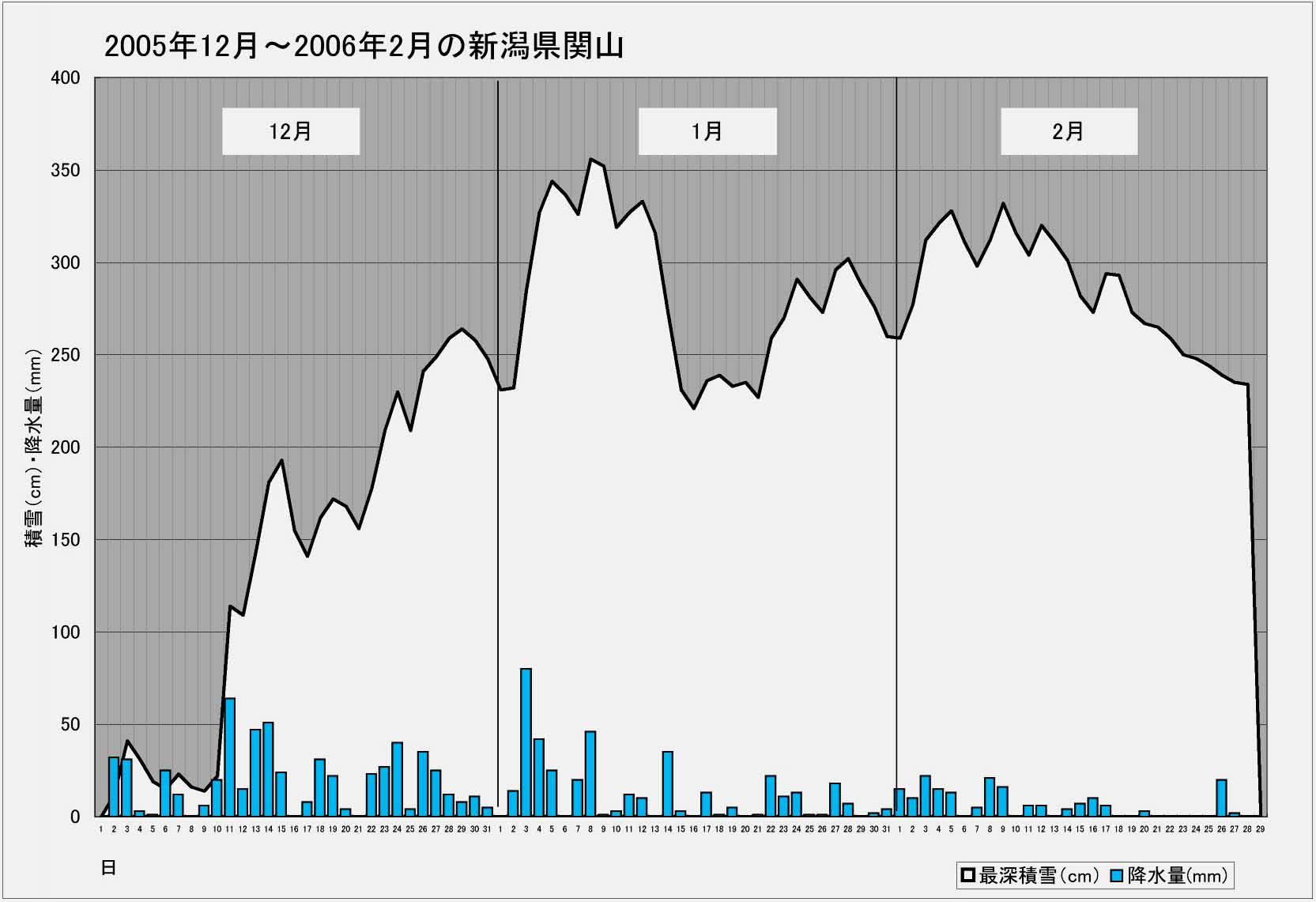 ブログ用 2005年~2006年の関山積雪等