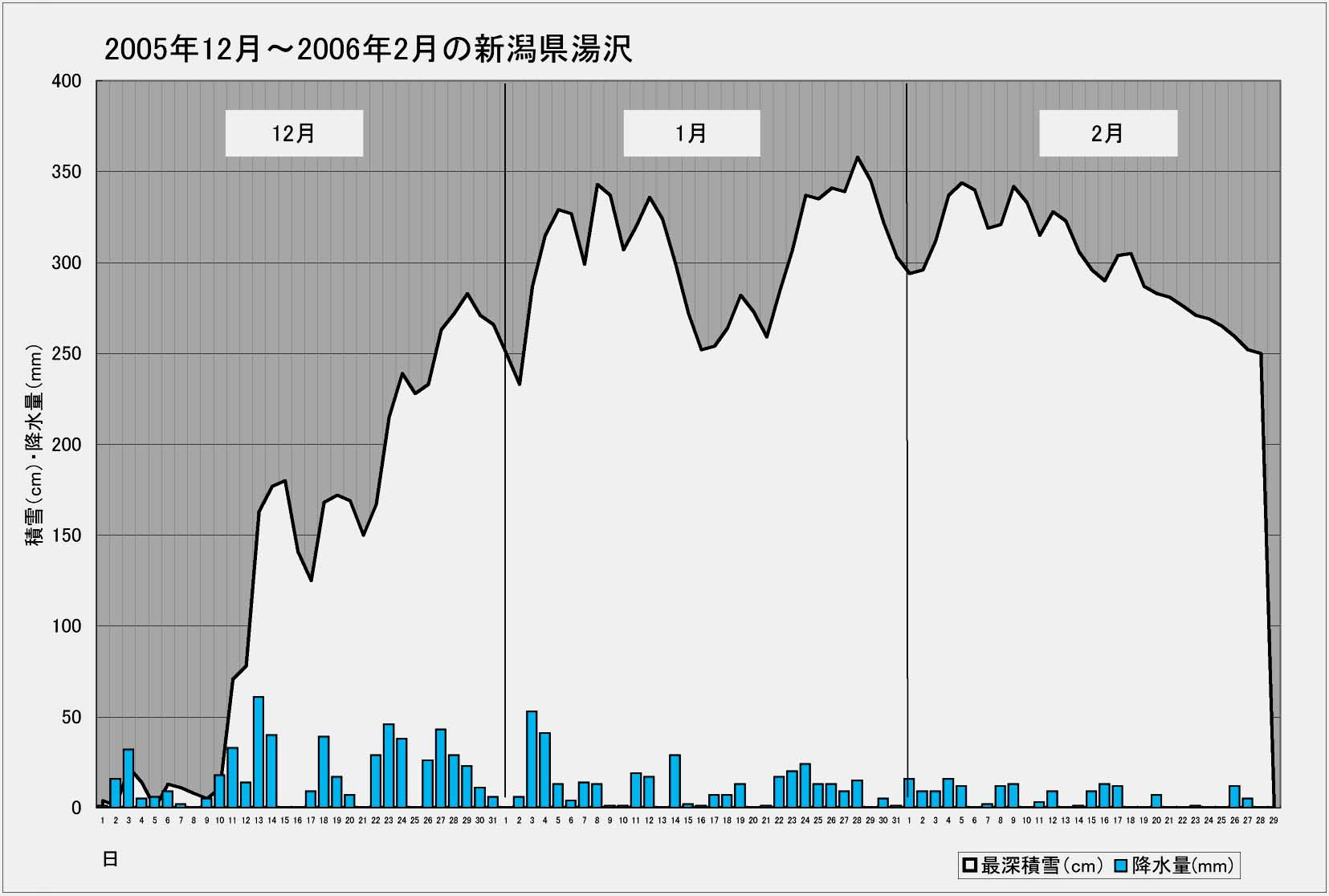 ブログ用 2005年~2006年の湯沢積雪等