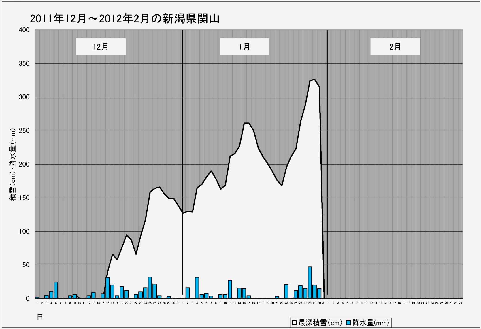 ブログ用 2011年~2012年の関山積雪等