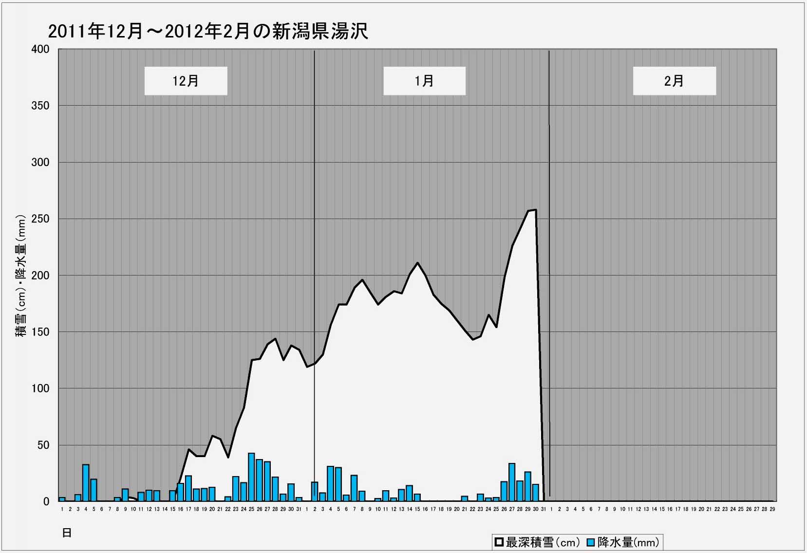 ブログ用 2011年~2012年の湯沢積雪等