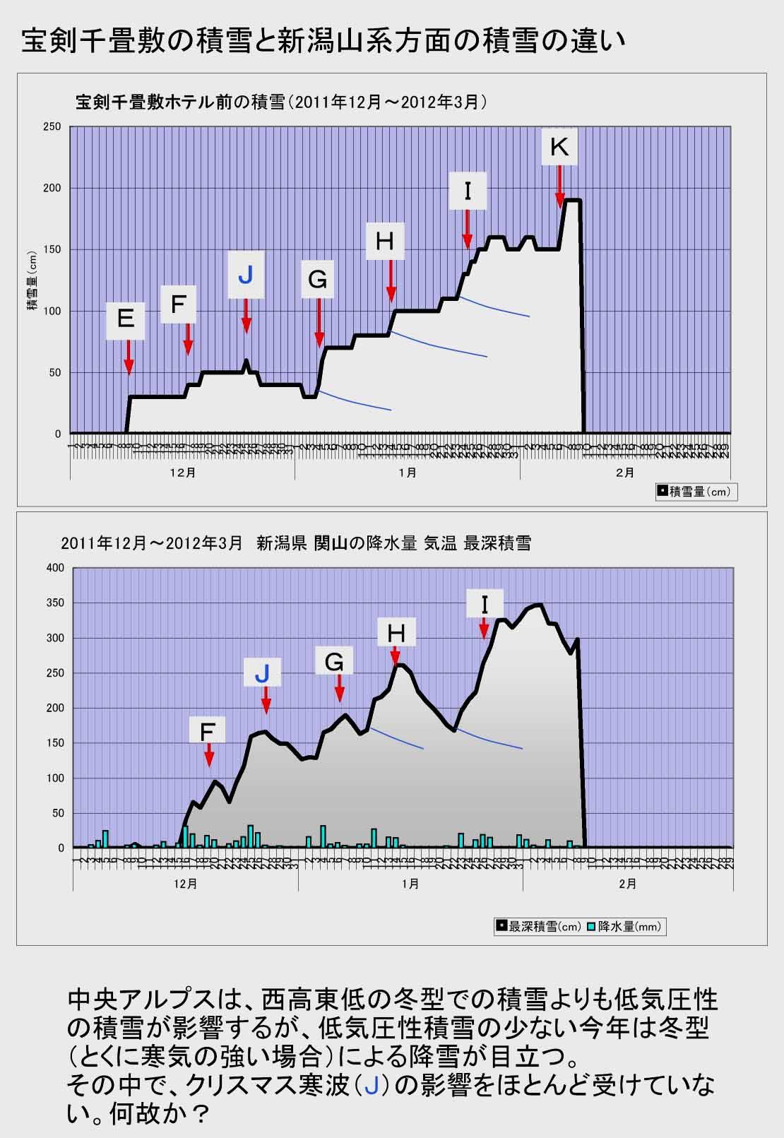 資料 2012年の冬(関山と宝剣)