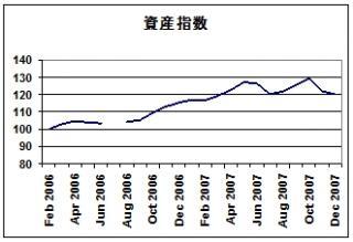 US total asset_2007.12