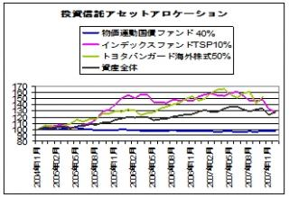 asset allocation_2007.12