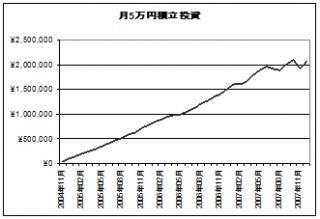 total asset_2007.12