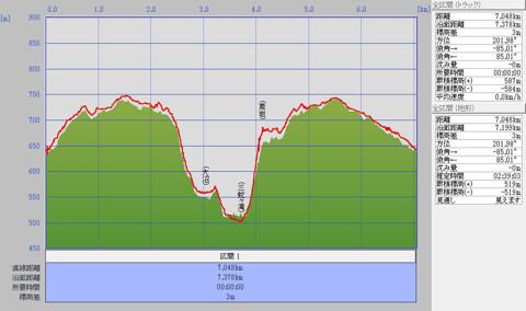 1106医王山標高グラフ
