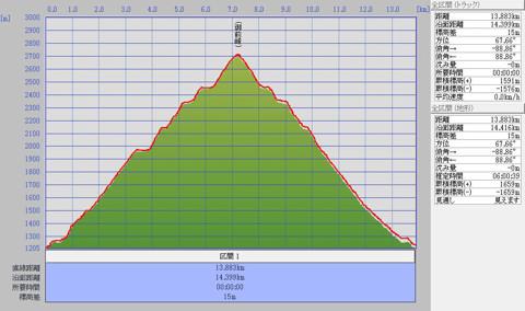 1106白山標高グラフ
