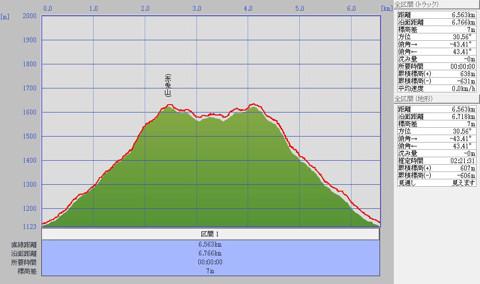 1106赤兎山標高グラフ