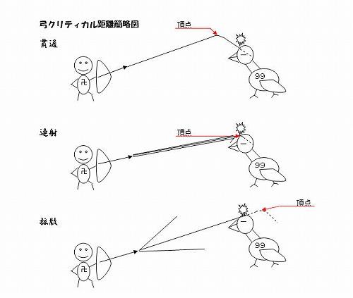 MHF弓クリ距離