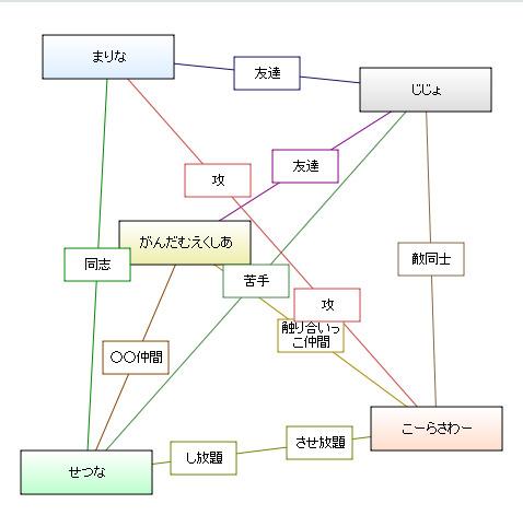 相関図ジェネレーター ガンダム編