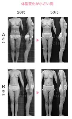 体型変化の小さい例
