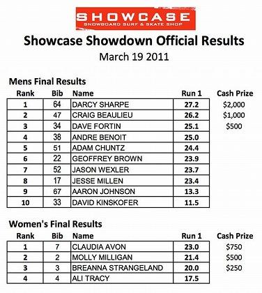 showcase showdown 2011 result