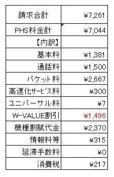 6月PHS料金(5月使用)