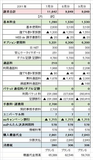 携帯料金(7~9月)