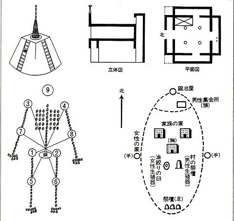 ドゴン族神話の宇宙観/世界観