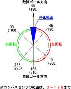 コンパス制御の図