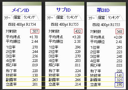 四段昇格時の3つのIDの成績比較