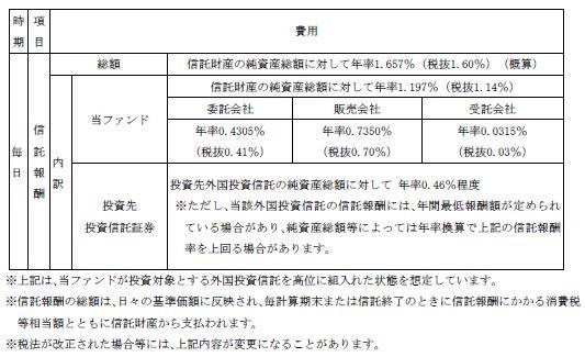 ネット証券専用ファンドシリーズ 新興市場日本株 レアル型