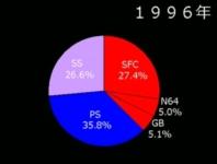円グラフで見るゲーム業界シェアの変遷