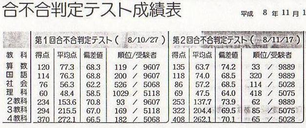 1996-H08-11-17-M-S-Seiseki
