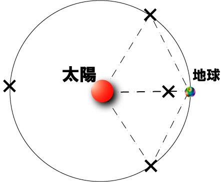 ラグランジュ点(Lagrangian poi...