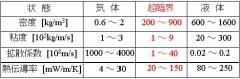 超臨界水_性質表