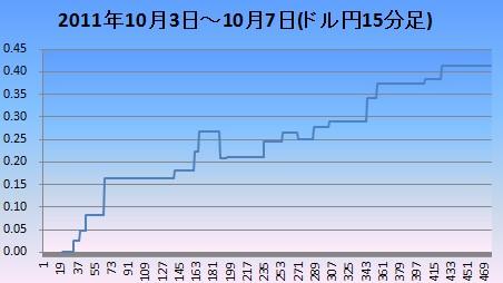 20111008ドル円15分足