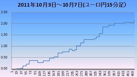 20111008ユロ円15分足