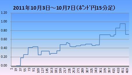 20111008ポンド円15分足