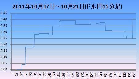 20111022ドル円15分足