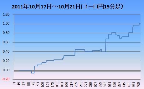 20111022ユロ円15分足