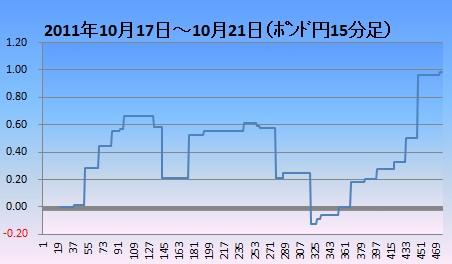 20111022ポン円15分足