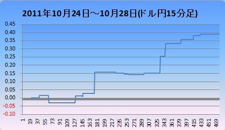 20111029ドル円15分足