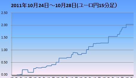 20111029ユーロ円15分足