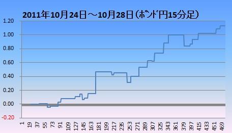 20111029ポンド円15分足