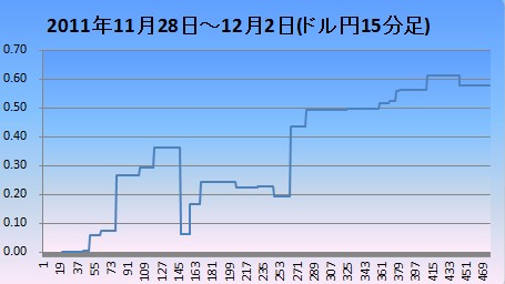 201112ドル円15分足