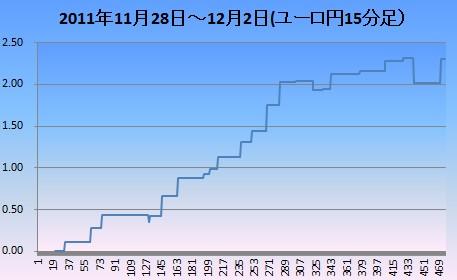 201112ユロ円15分足