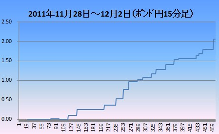 201112ポン円15分足