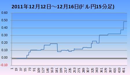 20111212-16ドル円15分足