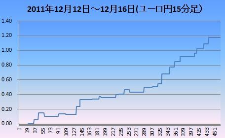 20111212-16ユロ円15分足