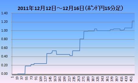 20111212-1216ポン円15分足
