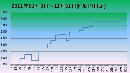 2011年ドル円日足