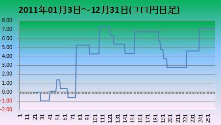 2011年ユーロ円日足